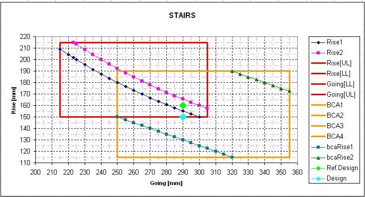 Building Control Stairs Design