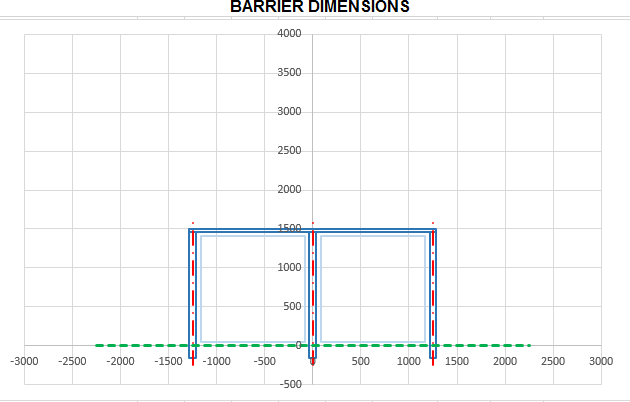 Barrier with Posts Set below Floor Level