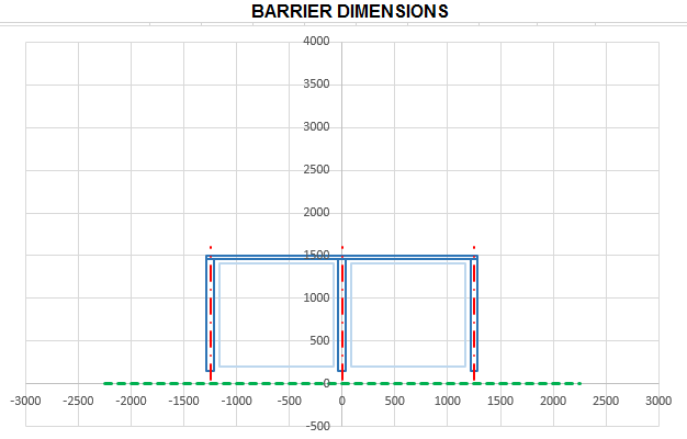 Barrier with Posts Set Above Floor Level