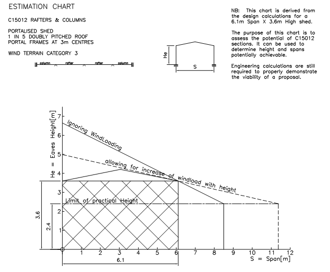Structural Design and Calculations – MiScion Pty Ltd